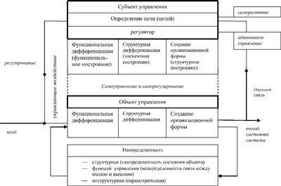 Адаптивное управление. Функциональные схемы