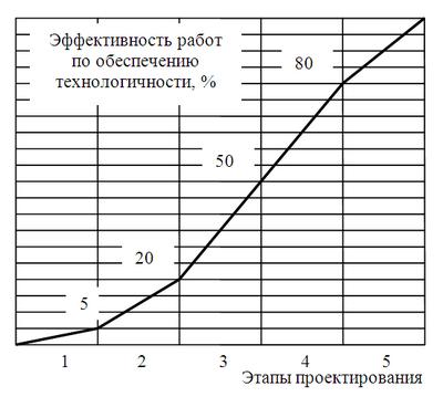 Анализ и оценка технологичности изделий приборостроения