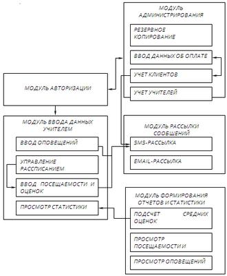 Автоматизированное проектирование электронных модулей