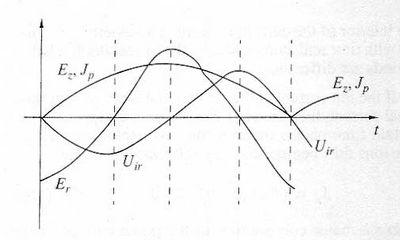 Диагностика плазмы зондами проводимости