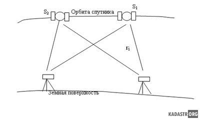 Фазовые дальномерные системы
