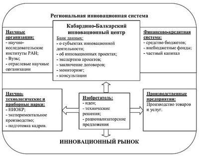 Формирование системы управления инновационно-инвестиционным развитием регионов