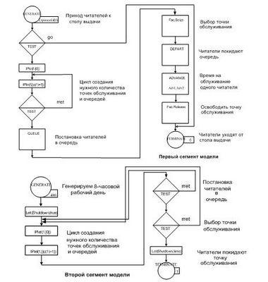 Имитационное моделирование систем массового обслуживания