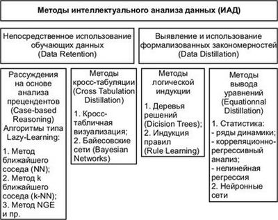 Интеллектуальный анализ многомерных данных