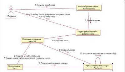 Использование Rational Rose для проектирования информационных систем