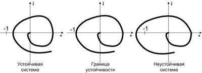 Исследование беспоисковой самонастраивающейся системы с инверсной эталонной моделью в обратной связи