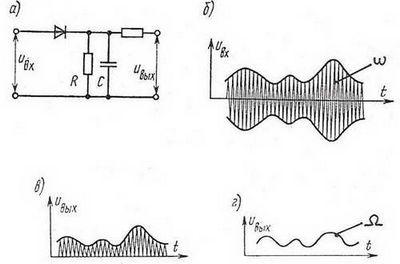 Исследование характеристик амплитудно-модулированных сигналов