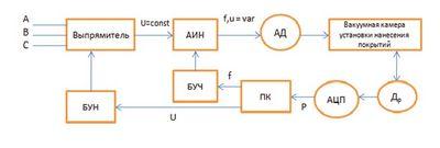 Исследование характеристик электродвигателей и систем управления с помощью ПЭВМ