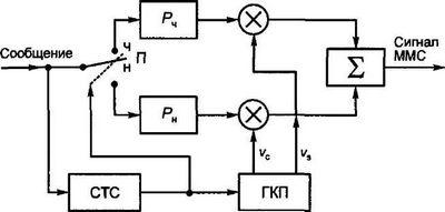 Исследование корреляционных и фильтровых обнаружителей детерминированных сигналов