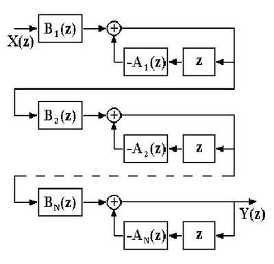 Исследование рекурсивного цифрового фильтра