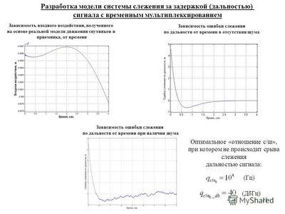 Исследование системы автоматического сопровождения по дальности