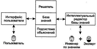 Экспертные системы