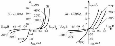 Электроника. Методические указания к лабораторной работе по исследованию полевых транзисторов
