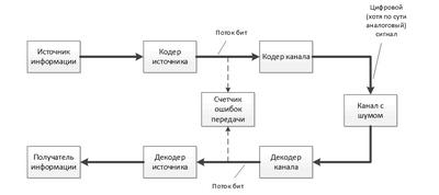 Кодирование для каналов с шумом