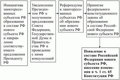 Конституционно-правовой статус депутата представительного органа субъекта Российской Федерации
