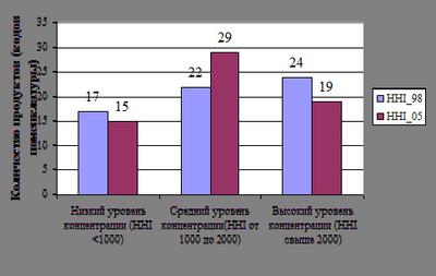 Краткая характеристика достигнутого уровня и тенденций развития ГУП «Якутуголь»