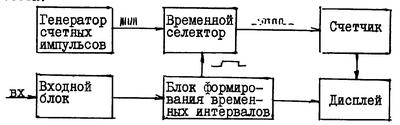 Курс лабораторных работ по микропроцессорной технике (однокристальные микроконтроллеры фирмы Microchip)