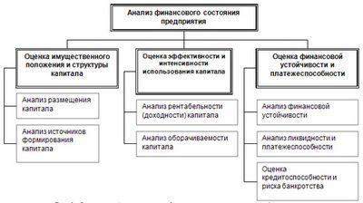 Методология анализа финансового состояния предприятия