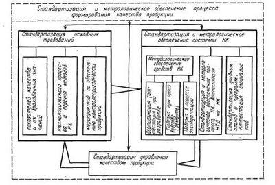 Метрология и метрологическое обеспечение
