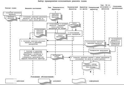 Моделирование бизнес-процесса