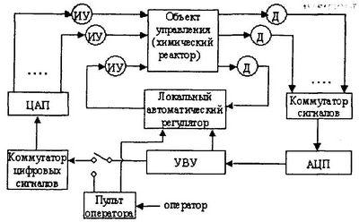 Моделирование систем. Вопросы к экзамену