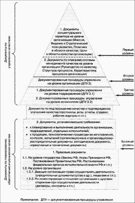 Обеспечение качества образования в технических университетах России при реализации болонской декларации