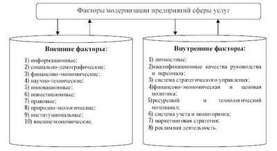 Организация предприятий сферы сервиса