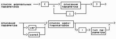 Подставляемые (inline) функции