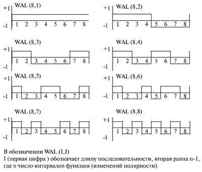 Применение функций Уолша в сотовых системах связи с кодовым разделением каналов