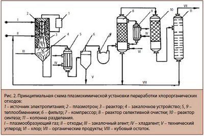 Процессы и аппараты для утилизации, очистки и обезвреживания газообразных отходов