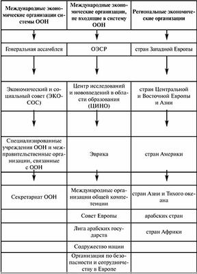 Россия в мировой экономике. Россия в системе международных долговых отношений