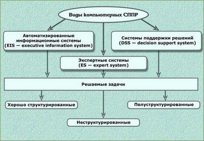 Система поддержки принятия решений