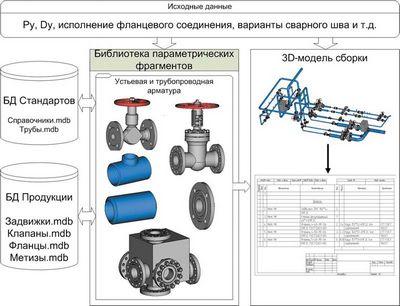 Системы автоматизации проектирования