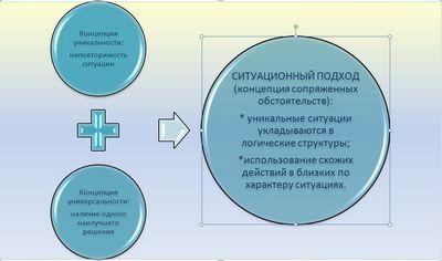 Ситуационный подход к управлению знаниями