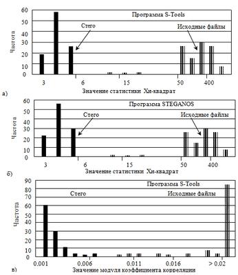 Скрытая пропускная способность стегоканала при пассивном нарушителе