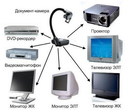 Устройства отображения информации
