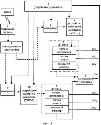 Устройства пространственно-временной обработки сигналов